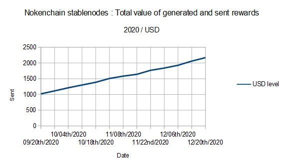 Nokenchain stablenodes : Total value of generated and sent rewards (2020 / USD)