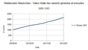 Stablenodes Nokenchain : Valeur totale des rewards générées et envoyées (2020 / USD)